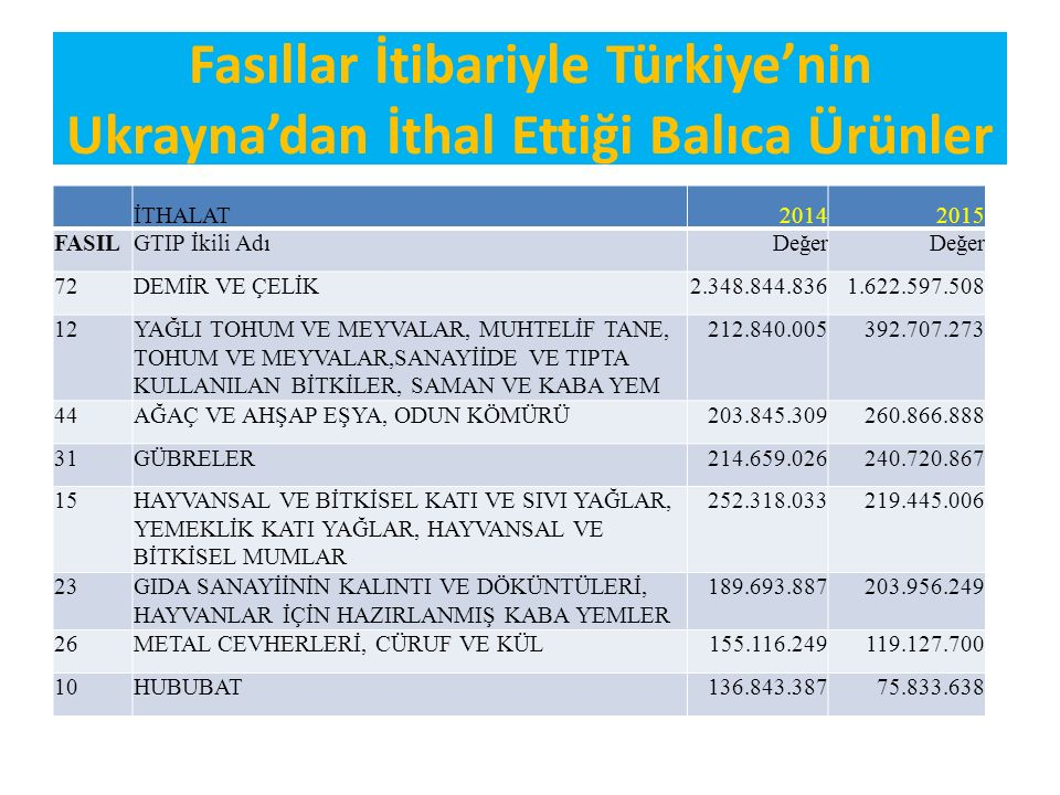 Türkiye'nin Ukrayna'ya GTİP bazında İhraç Ettiği Başlıca Ürünler 2014 2015 GTIP12Madde Adı 12Değer ($) 610910000000TİŞÖRT, FANİLA, ATLET, KAŞKORSE VS.GİYİM EŞYASI; PAMUKTAN (ÖRME) 37.129.86549.439.299 600622000000DİĞER ÖRME MENSUCAT (PAMUKTAN, BOYANMIŞ)48.671.02929.483.198 080520300012SATSUMA (TAZE/KURUTULMUŞ)35.422.65226.954.264 520833001000ELASTİKİ MENSUCAT; (BOYANMIŞ)(PAMUK>=%85) 3 LÜ VEYA 4 LÜ DİMİ (KIRIK DİMİ DAHİL) 4.135.53825.580.206 620342310000ERKEK/ERKEK ÇOCUK İÇİN DENİMDEN PANTOLONLAR VE KISA PANTOLONLAR 16.896.66922.714.628 620520000018ERKEK/ERKEK ÇOCUK İÇİN PAMUKTAN DİĞER GÖMLEK7.504.61217.784.745 610839000000KADIN/KIZ ÇOCUK İÇİN GECELİK VE PİJAMA; DOKUMAYA ELVERİŞLİ DİĞER MADDELERDEN 7.276.59716.876.953 080550100000LİMON (CİTRUS LİMON, CİTRUS LİMONUM) (TAZE/KURUTULMUŞ) 23.911.87015.496.398 611019100000ERKEK/ERKEK ÇOCUK İÇİN KAZAK, SÜVETER, HIRKA, YELEKLER VS EŞYA;DİĞER İNCE KAYVAN KILINDAN(ÖRME) 11.480.24515.192.961 120600100000AYÇİÇEĞİ TOHUMU (TOHUMLUK)18.421.54615.095.102