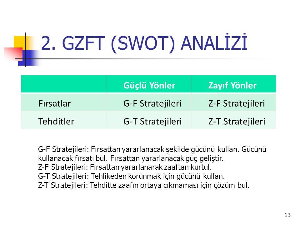 2. GZFT (SWOT) ANALİZİ Güçlü YönlerZayıf Yönler FırsatlarG-F StratejileriZ-F Stratejileri TehditlerG-T StratejileriZ-T Stratejileri 13 G-F Stratejiler
