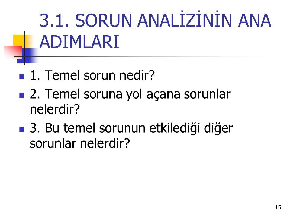 3.1. SORUN ANALİZİNİN ANA ADIMLARI 1. Temel sorun nedir? 2. Temel soruna yol açana sorunlar nelerdir? 3. Bu temel sorunun etkilediği diğer sorunlar ne