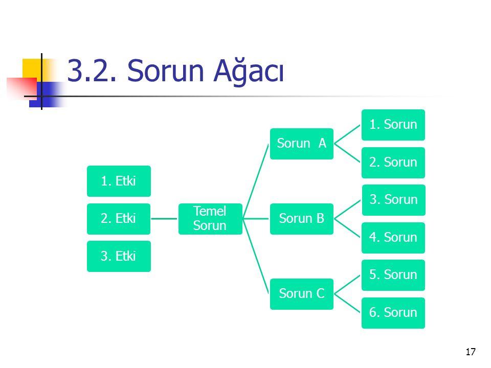 3.2. Sorun Ağacı 17 1. Etki2. Etki Temel Sorun Sorun A1. Sorun2. SorunSorun B3. Sorun4. SorunSorun C5. Sorun6. Sorun3. Etki