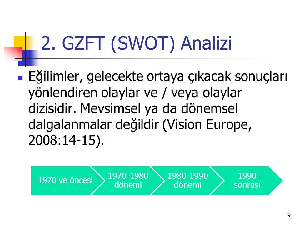 2. GZFT (SWOT) Analizi Eğilimler, gelecekte ortaya çıkacak sonuçları yönlendiren olaylar ve / veya olaylar dizisidir. Mevsimsel ya da dönemsel dalgala