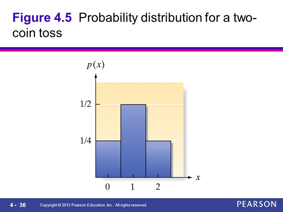 4 - 36 Copyright © 2013 Pearson Education, Inc.. All rights reserved. Figure 4.5 Probability distribution for a two- coin toss