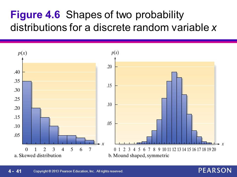 4 - 41 Copyright © 2013 Pearson Education, Inc.. All rights reserved. Figure 4.6 Shapes of two probability distributions for a discrete random variabl