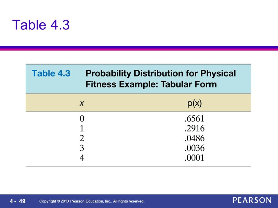 4 - 49 Copyright © 2013 Pearson Education, Inc.. All rights reserved. Table 4.3