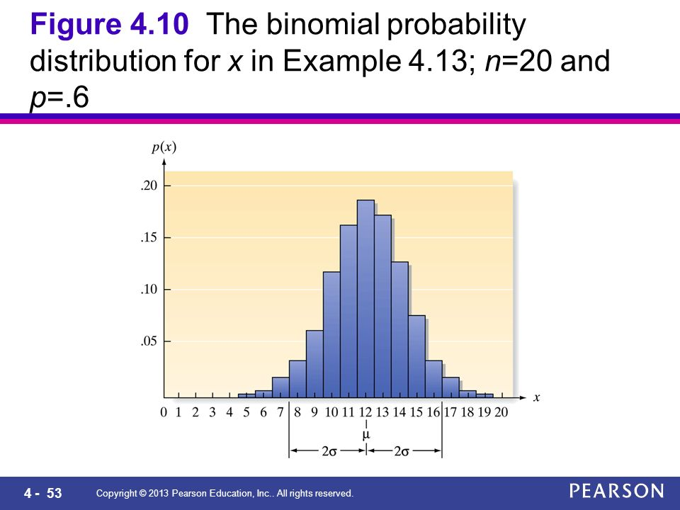 4 - 53 Copyright © 2013 Pearson Education, Inc.. All rights reserved. Figure 4.10 The binomial probability distribution for x in Example 4.13; n=20 an