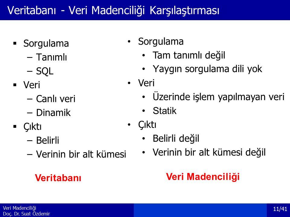 Veri Madenciliği Doç. Dr. Suat Özdemir Veritabanı - Veri Madenciliği Karşılaştırması  Sorgulama –Tanımlı –SQL  Veri –Canlı veri –Dinamik  Çıktı –Be