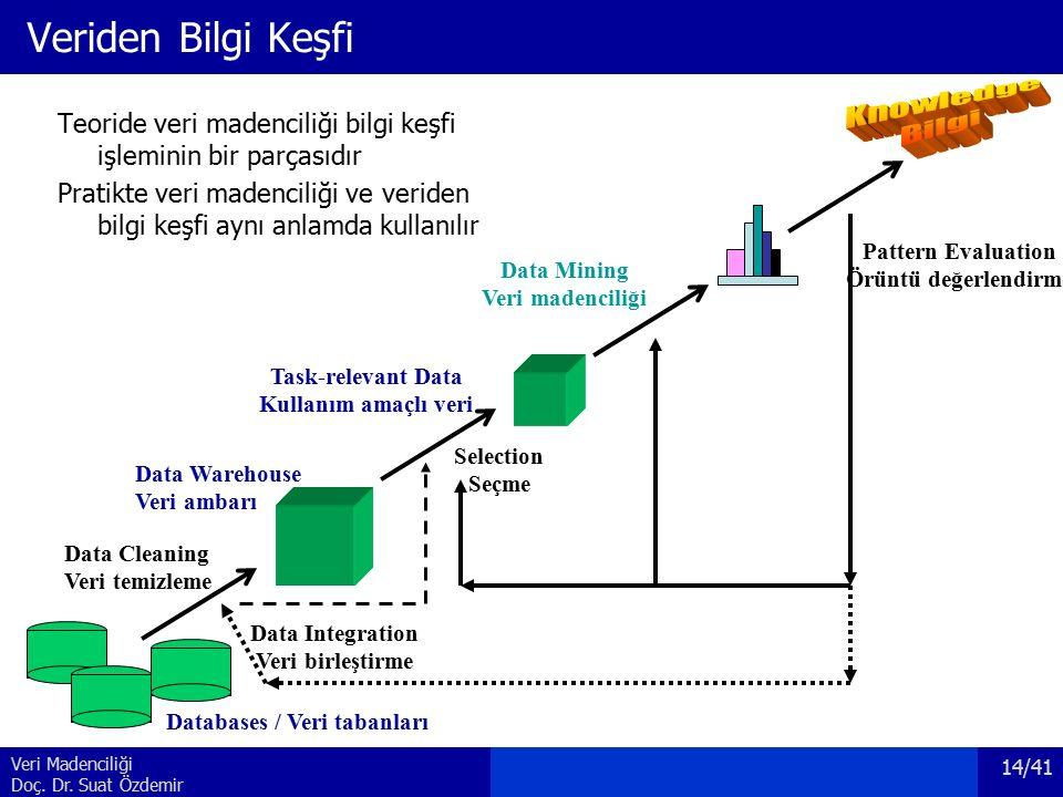 Veri Madenciliği Doç. Dr. Suat Özdemir Veriden Bilgi Keşfi Teoride veri madenciliği bilgi keşfi işleminin bir parçasıdır Pratikte veri madenciliği ve