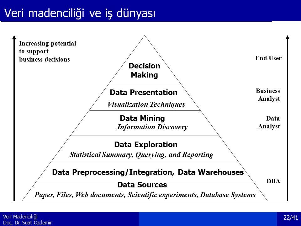 Veri Madenciliği Doç. Dr. Suat Özdemir Veri madenciliği ve iş dünyası Increasing potential to support business decisions End User Business Analyst Dat