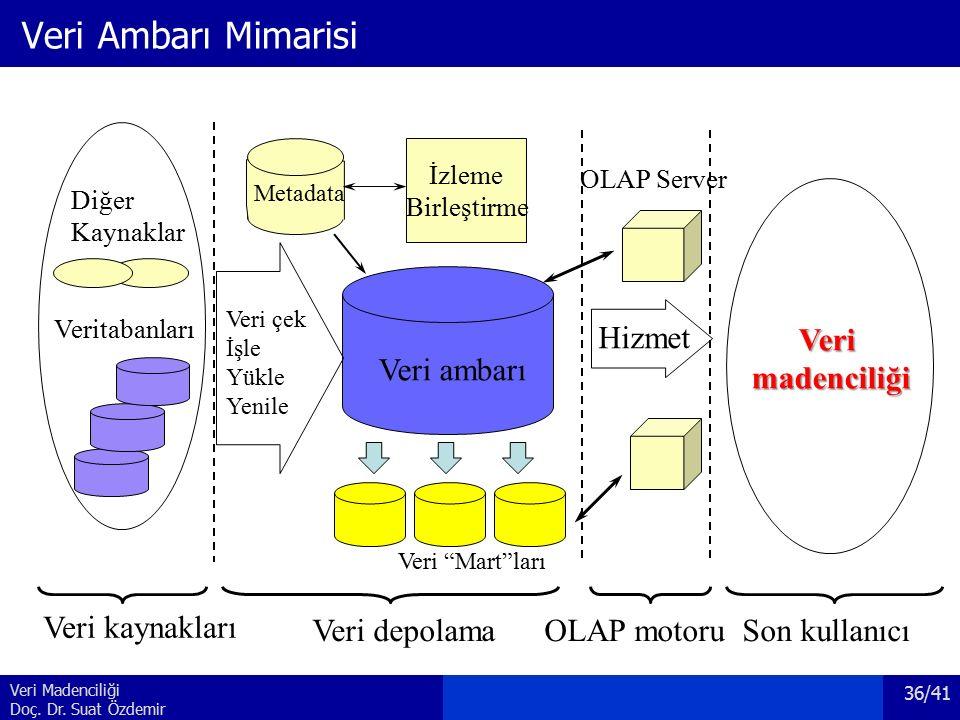 Veri Madenciliği Doç. Dr. Suat Özdemir Veri Ambarı Mimarisi Veri ambarı Veri çek İşle Yükle Yenile OLAP motoru Verimadenciliği İzleme Birleştirme Meta