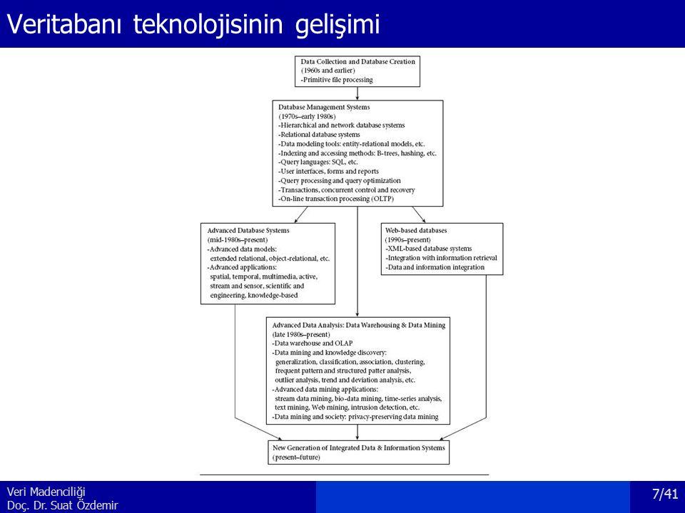 Veri Madenciliği Doç. Dr. Suat Özdemir Veritabanı teknolojisinin gelişimi 7/41