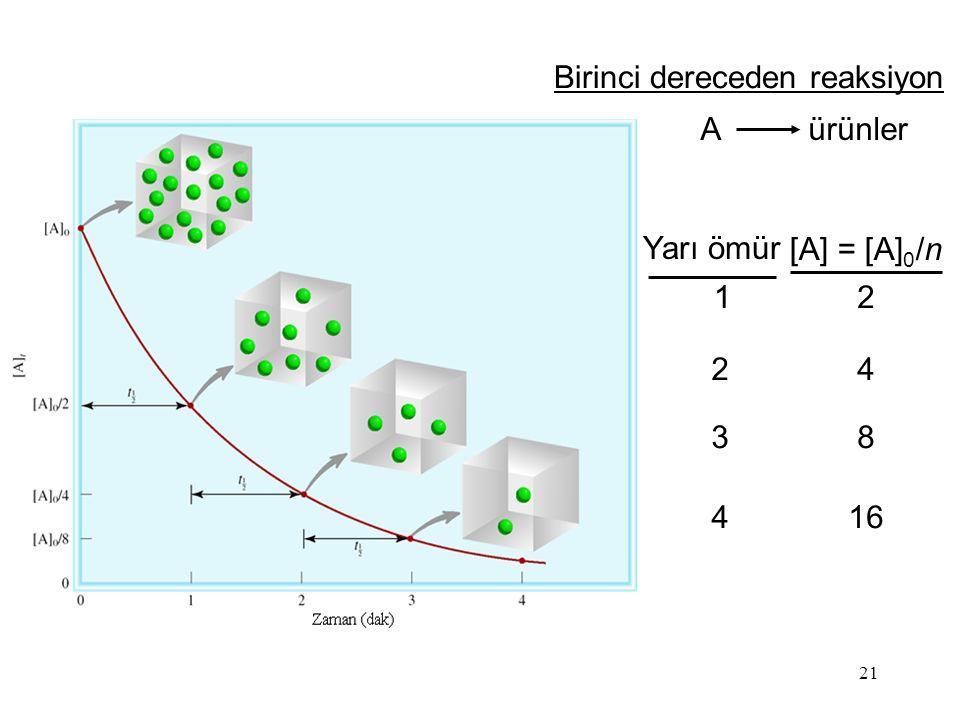 21 A ürünler Birinci dereceden reaksiyon Yarı ömür [A] = [A] 0 /n 1 2 3 4 2 4 8 16