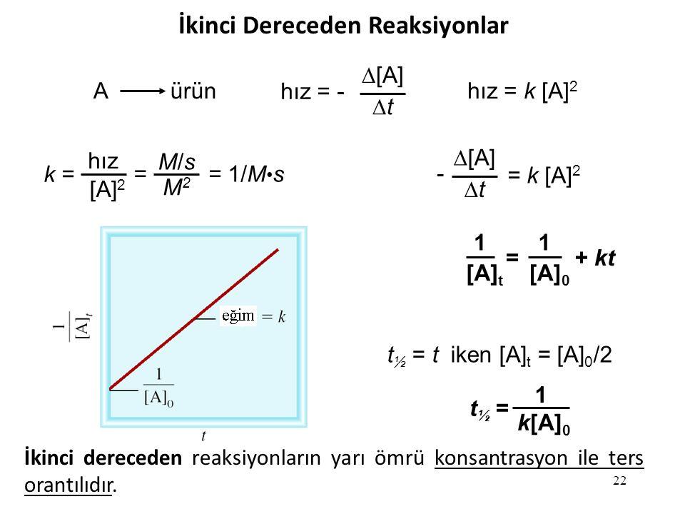 22 İkinci Dereceden Reaksiyonlar A ürün hız = -  [A] tt hız = k [A] 2 k = hız [A] 2 = 1/M s M/sM/s M2M2 =  [A] tt = k [A] 2 - 1 [A] t = 1 [A] 0 + kt t ½ = t iken [A] t = [A] 0 /2 t ½ = 1 k[A] 0 İkinci dereceden reaksiyonların yarı ömrü konsantrasyon ile ters orantılıdır.