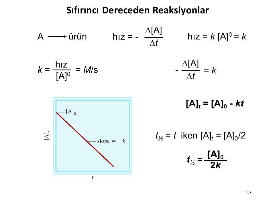 23 A ürün hız = -  [A] tt hız = k [A] 0 = k k = hız [A] 0 = M/s  [A] tt = k - t ½ = t iken [A] t = [A] 0 /2 t ½ = [A] 0 2k2k [A] t = [A] 0 - kt Sıfırıncı Dereceden Reaksiyonlar