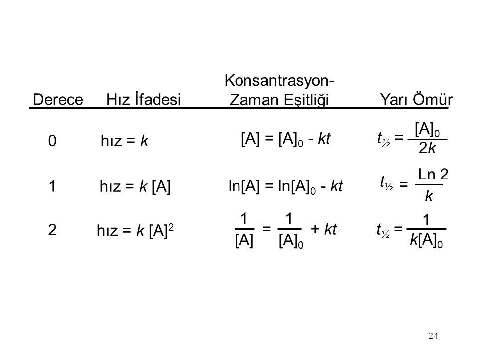 24 DereceHız İfadesi Konsantrasyon- Zaman Eşitliği Yarı Ömür 0 1 2 hız = k hız = k [A] hız = k [A] 2 ln[A] = ln[A] 0 - kt 1 [A] = 1 [A] 0 + kt [A] = [A] 0 - kt t½t½ Ln 2 k = t ½ = [A] 0 2k2k t ½ = 1 k[A] 0