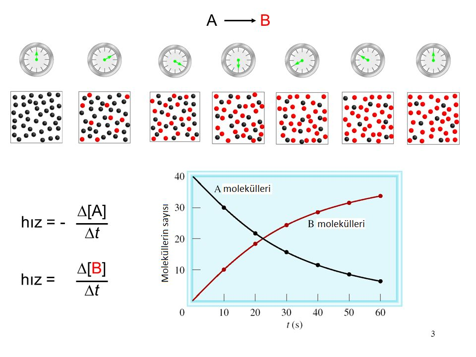 4 2A B Yukarıdaki reaksiyonda belli bir süre içerisinde (  t ) 2 mol A harcanırken 1 mol B oluşmaktadır.