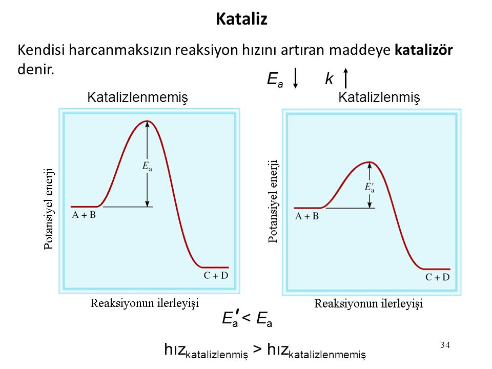 34 Kataliz Kendisi harcanmaksızın reaksiyon hızını artıran maddeye katalizör denir.