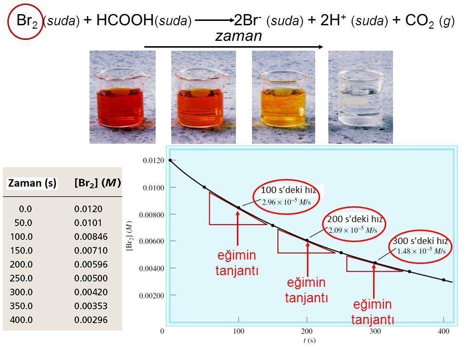 38 Katalitik Dönüştürücüler (Pt-Pd-Rh) CO + Yanmamış hidrokarbonlar + O 2 CO 2 + H 2 O katalitik dönüştürücü 2NO + 2NO 2 2N 2 + 3O 2 katalitik dönüştürücü