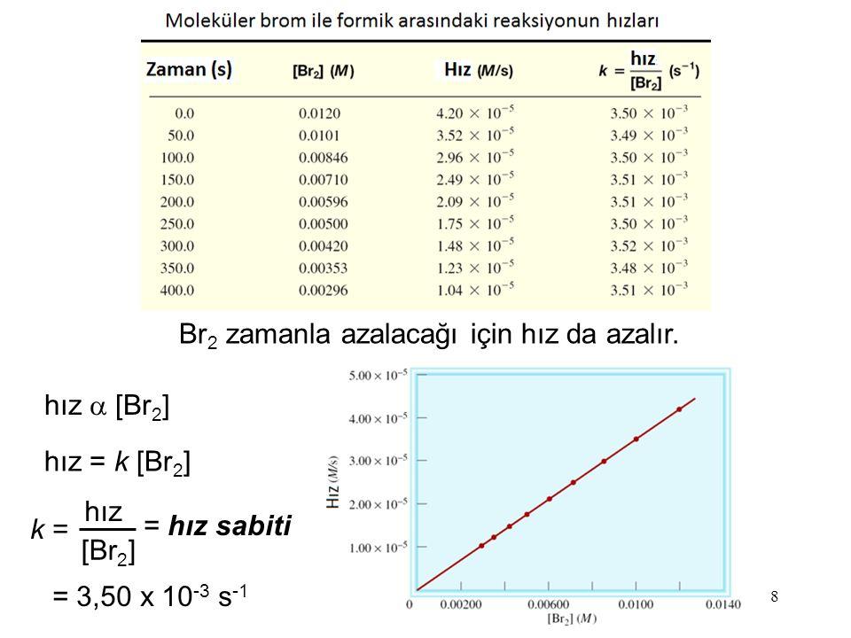 8 hız  [Br 2 ] hız = k [Br 2 ] k = hız [Br 2 ] = hız sabiti = 3,50 x 10 -3 s -1 Br 2 zamanla azalacağı için hız da azalır.