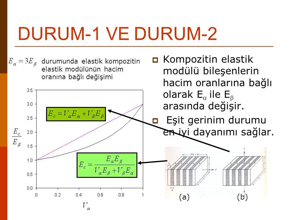 DURUM-1 VE DURUM-2  Kompozitin elastik modülü bileşenlerin hacim oranlarına bağlı olarak E  ile E  arasında değişir.  Eşit gerinim durumu en iyi