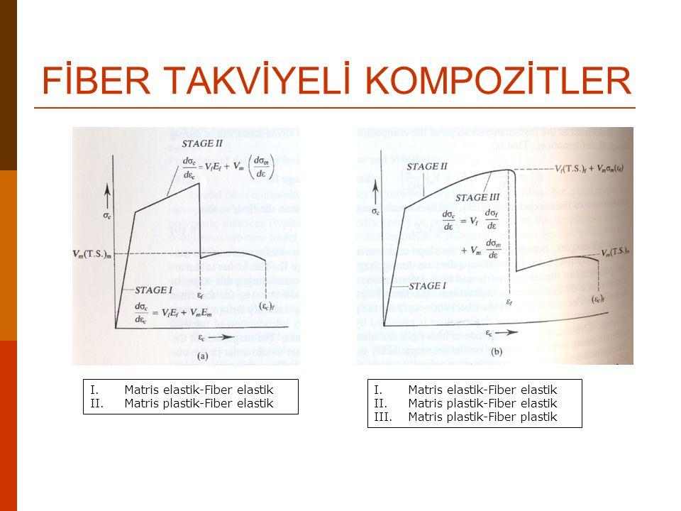 FİBER TAKVİYELİ KOMPOZİTLER I.Matris elastik-Fiber elastik II.Matris plastik-Fiber elastik I.Matris elastik-Fiber elastik II.Matris plastik-Fiber elas