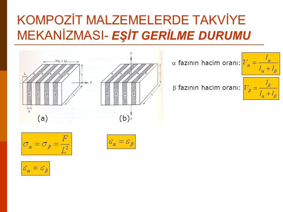 KOMPOZİT MALZEMELERDE TAKVİYE MEKANİZMASI- EŞİT GERİLME DURUMU  fazının hacim oranı: fazının hacim oranı: (a)(b)