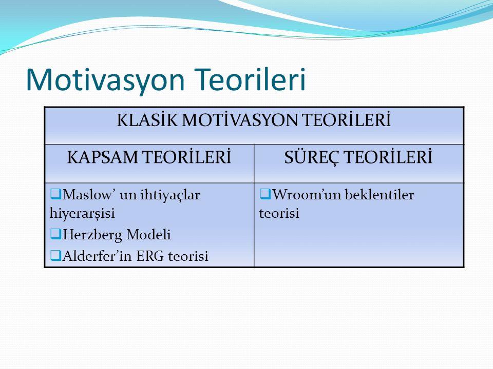 Motivasyon Teorileri KLASİK MOTİVASYON TEORİLERİ KAPSAM TEORİLERİSÜREÇ TEORİLERİ  Maslow' un ihtiyaçlar hiyerarşisi  Herzberg Modeli  Alderfer'in ERG teorisi  Wroom'un beklentiler teorisi