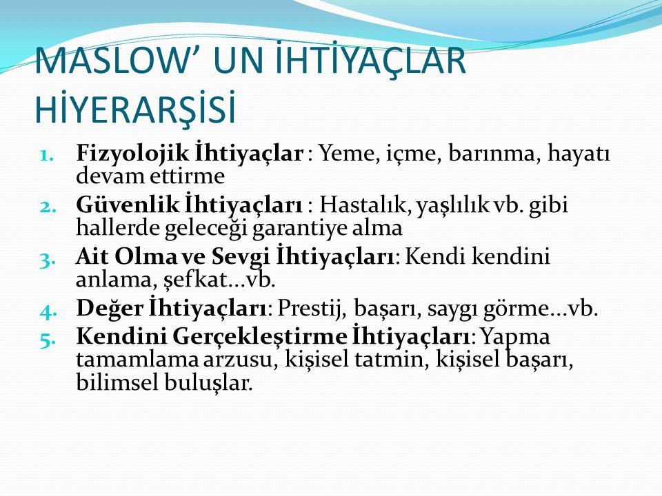 MASLOW' UN İHTİYAÇLAR HİYERARŞİSİ 1. Fizyolojik İhtiyaçlar : Yeme, içme, barınma, hayatı devam ettirme 2. Güvenlik İhtiyaçları : Hastalık, yaşlılık vb