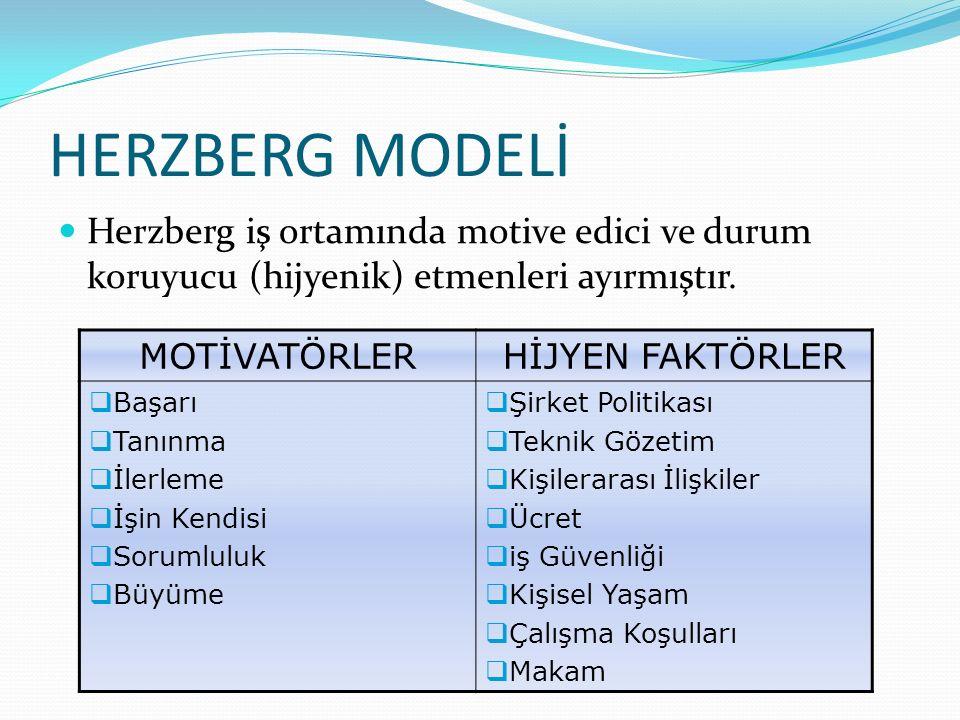 HERZBERG MODELİ Herzberg iş ortamında motive edici ve durum koruyucu (hijyenik) etmenleri ayırmıştır. MOTİVATÖRLERHİJYEN FAKTÖRLER  Başarı  Tanınma