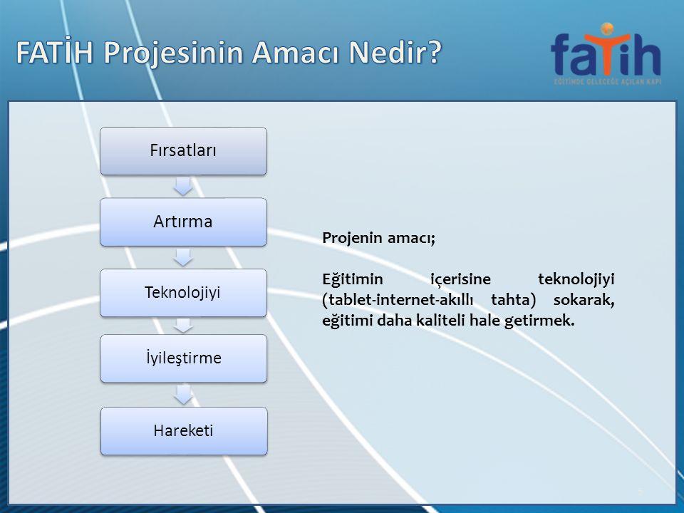 6 1.Yıl (2012) GENEL LİSELER 2. Yıl (2013) MESLEKİ EĞİTİM OKULARI 3.