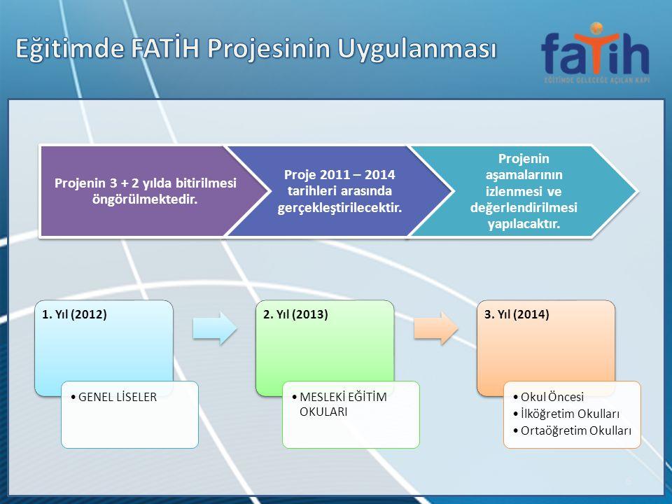 6 1. Yıl (2012) GENEL LİSELER 2. Yıl (2013) MESLEKİ EĞİTİM OKULARI 3. Yıl (2014) Okul Öncesi İlköğretim Okulları Ortaöğretim Okulları Projenin 3 + 2 y