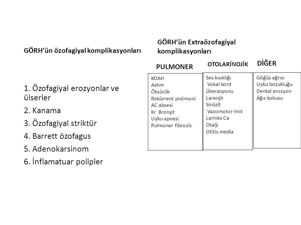 GÖRH'ün özofagiyal komplikasyonları 1. Özofagiyal erozyonlar ve ülserler 2. Kanama 3. Özofagiyal striktür 4. Barrett özofagus 5. Adenokarsinom 6. İnfl