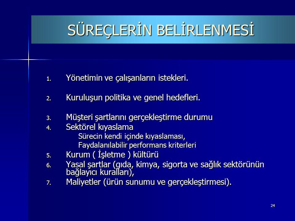 24 1. Yönetimin ve çalışanların istekleri. 2. Kuruluşun politika ve genel hedefleri.