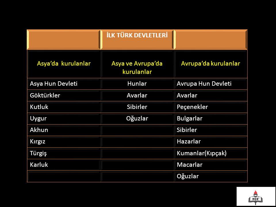 İLK TÜRK DEVLETLERİ Asya'da kurulanlarAsya ve Avrupa'da kurulanlar Avrupa'da kurulanlar Asya Hun DevletiHunlarAvrupa Hun Devleti GöktürklerAvarlar Kut