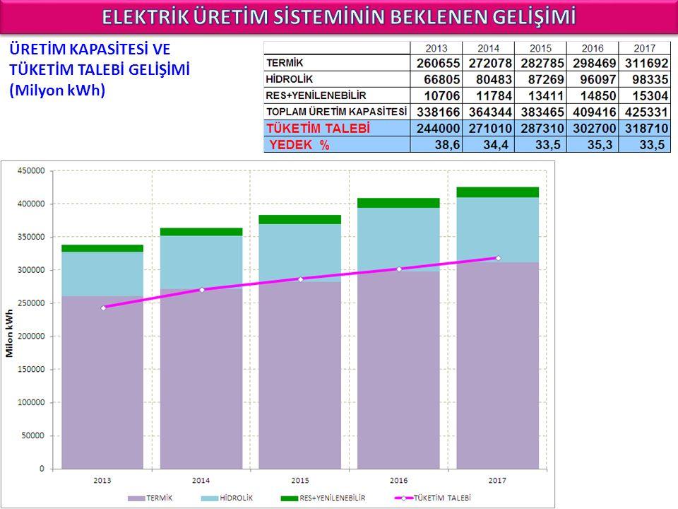 ÜRETİM KAPASİTESİ VE TÜKETİM TALEBİ GELİŞİMİ (Milyon kWh)