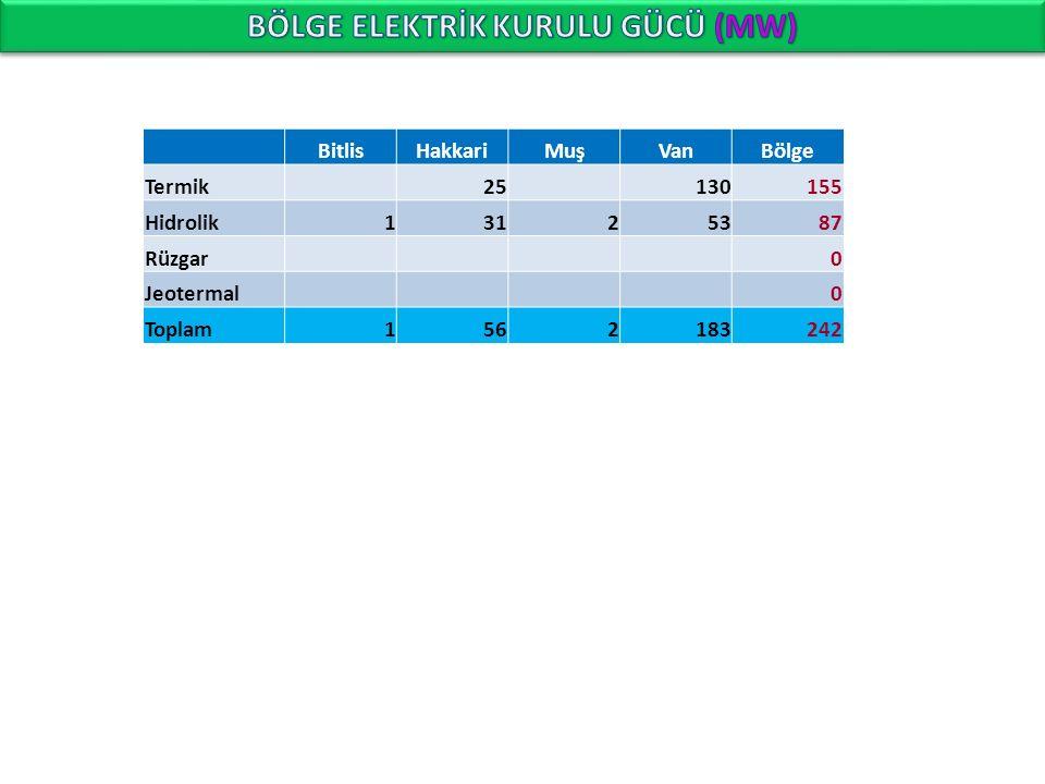 BitlisHakkariMuşVanBölge Termik25130155 Hidrolik13125387 Rüzgar0 Jeotermal0 Toplam1562183242