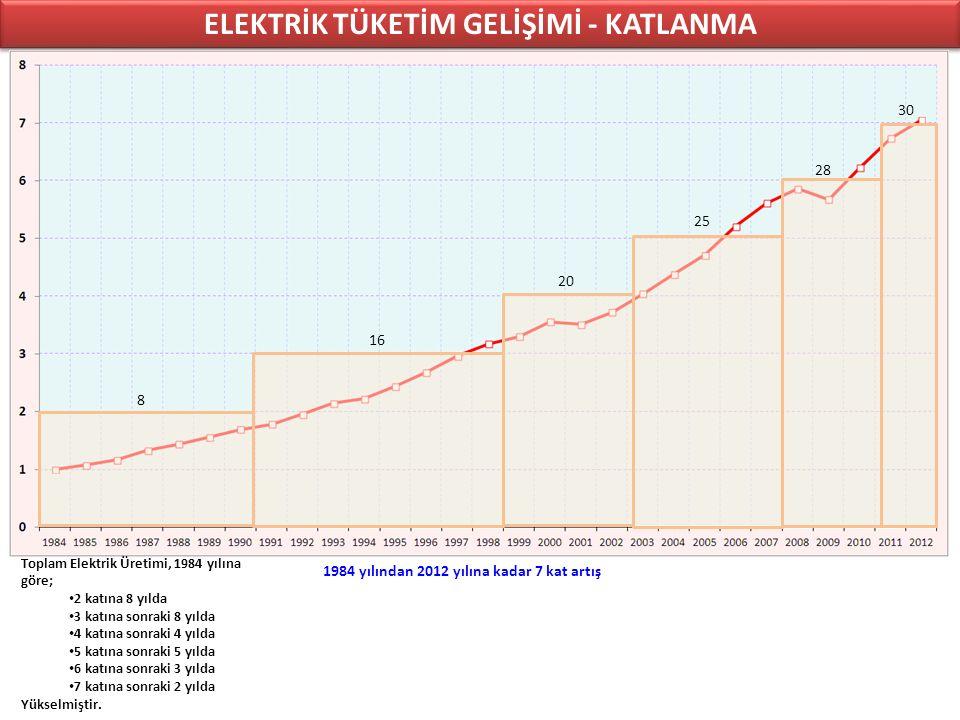 ELEKTRİK TÜKETİM GELİŞİMİ - KATLANMA 8 16 20 25 28 30 Toplam Elektrik Üretimi, 1984 yılına göre; 2 katına 8 yılda 3 katına sonraki 8 yılda 4 katına sonraki 4 yılda 5 katına sonraki 5 yılda 6 katına sonraki 3 yılda 7 katına sonraki 2 yılda Yükselmiştir.