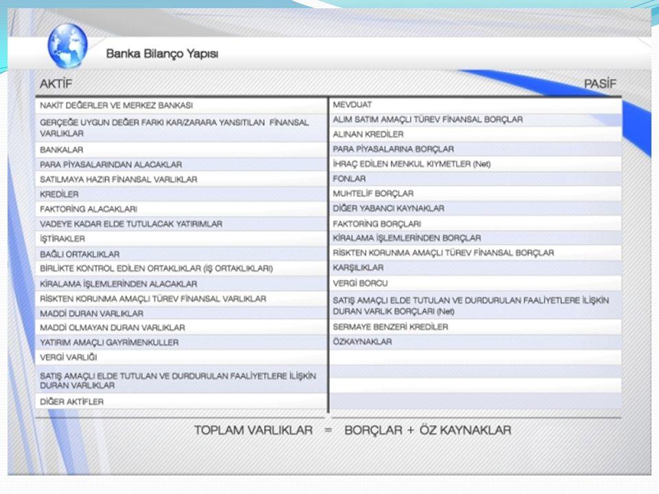 Türk Bankacılık Sektörü Bilançosu (Pasifler)(milyon) Haziran 2015 % TPYPToplamDağ.