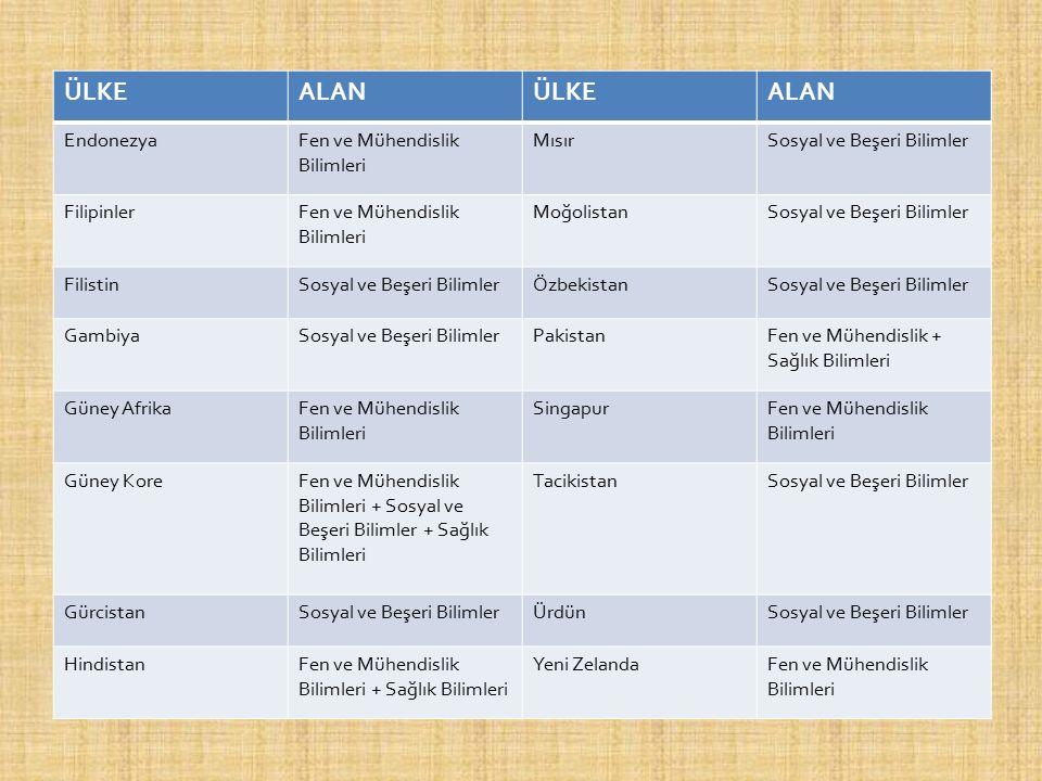ÜLKEALANÜLKEALAN EndonezyaFen ve Mühendislik Bilimleri MısırSosyal ve Beşeri Bilimler FilipinlerFen ve Mühendislik Bilimleri MoğolistanSosyal ve Beşer