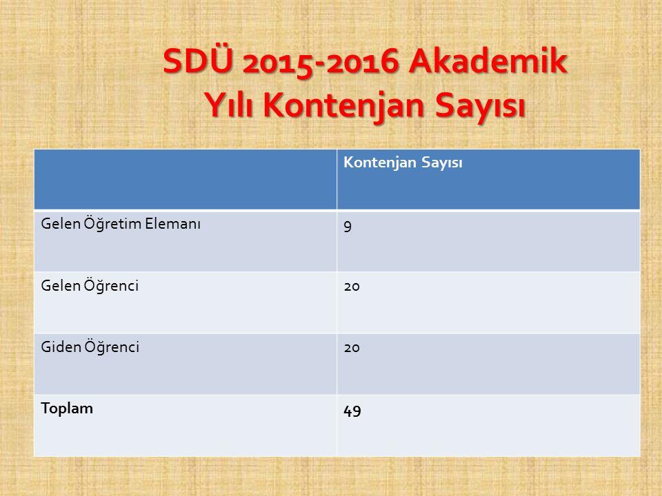 SDÜ 2015-2016 Akademik Yılı Kontenjan Sayısı Kontenjan Sayısı Gelen Öğretim Elemanı9 Gelen Öğrenci20 Giden Öğrenci20 Toplam49