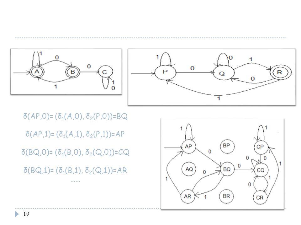 19 δ(AP,0)= (δ 1 (A,0), δ 2 (P,0))=BQ δ(AP,1)= (δ 1 (A,1), δ 2 (P,1))=AP δ(BQ,0)= (δ 1 (B,0), δ 2 (Q,0))=CQ δ(BQ,1)= (δ 1 (B,1), δ 2 (Q,1))=AR ……