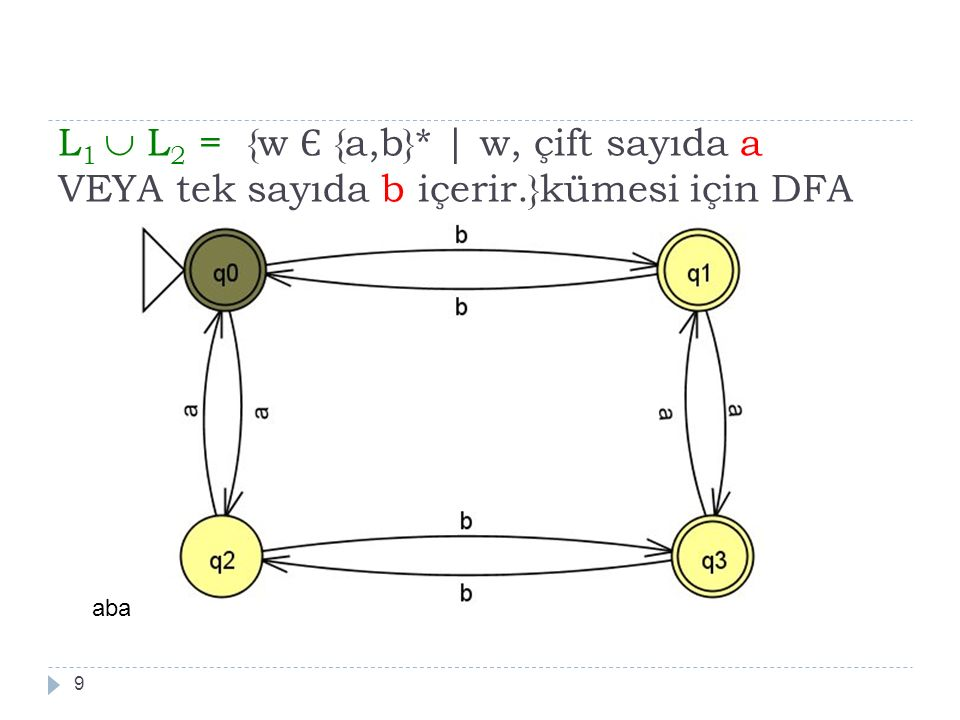 L 1  L 2 = {w Є {a,b}*   w, çift sayıda a VEYA tek sayıda b içerir.}kümesi için DFA 9 aba