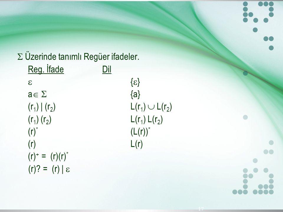  Üzerinde tanımlı Regüer ifadeler. Reg. İfade Dil {}{} a   {a} (r 1 ) | (r 2 ) L(r 1 )  L(r 2 ) (r 1 ) (r 2 ) L(r 1 ) L(r 2 ) (r) * (L(r)) * (