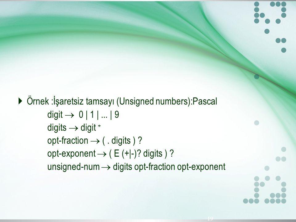  Örnek :İşaretsiz tamsayı (Unsigned numbers):Pascal digit  0 | 1 |... | 9 digits  digit + opt-fraction  (. digits ) ? opt-exponent  ( E (+|-)? di