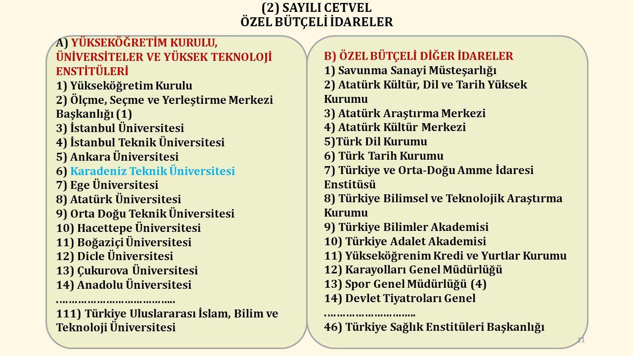 (2) SAYILI CETVEL ÖZEL BÜTÇELİ İDARELER A) YÜKSEKÖĞRETİM KURULU, ÜNİVERSİTELER VE YÜKSEK TEKNOLOJİ ENSTİTÜLERİ 1) Yükseköğretim Kurulu 2) Ölçme, Seçme ve Yerleştirme Merkezi Başkanlığı (1) 3) İstanbul Üniversitesi 4) İstanbul Teknik Üniversitesi 5) Ankara Üniversitesi 6) Karadeniz Teknik Üniversitesi 7) Ege Üniversitesi 8) Atatürk Üniversitesi 9) Orta Doğu Teknik Üniversitesi 10) Hacettepe Üniversitesi 11) Boğaziçi Üniversitesi 12) Dicle Üniversitesi 13) Çukurova Üniversitesi 14) Anadolu Üniversitesi.………………………………..