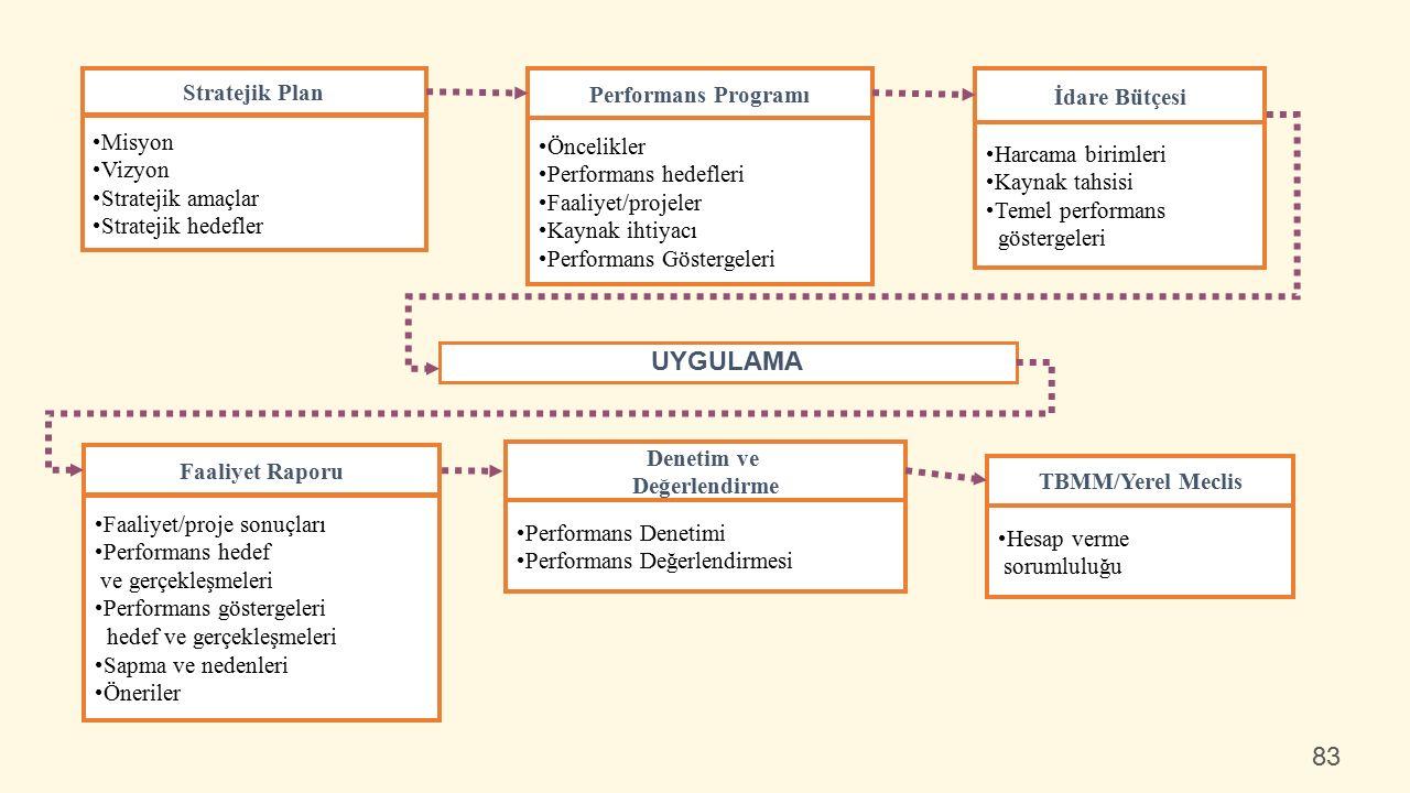 Performans Programı Öncelikler Performans hedefleri Faaliyet/projeler Kaynak ihtiyacı Performans Göstergeleri Stratejik Plan Misyon Vizyon Stratejik amaçlar Stratejik hedefler İdare Bütçesi Harcama birimleri Kaynak tahsisi Temel performans göstergeleri Faaliyet Raporu Faaliyet/proje sonuçları Performans hedef ve gerçekleşmeleri Performans göstergeleri hedef ve gerçekleşmeleri Sapma ve nedenleri Öneriler Denetim ve Değerlendirme Performans Denetimi Performans Değerlendirmesi UYGULAMA TBMM/Yerel Meclis Hesap verme sorumluluğu 83