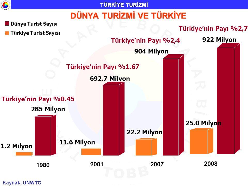 1980 1.2 Milyon Dünya Turist Sayısı Türkiye Turist Sayısı 2001 11.6 Milyon 285 Milyon Türkiye'nin Payı %0.45 692.7 Milyon Türkiye'nin Payı %1.67 22.2