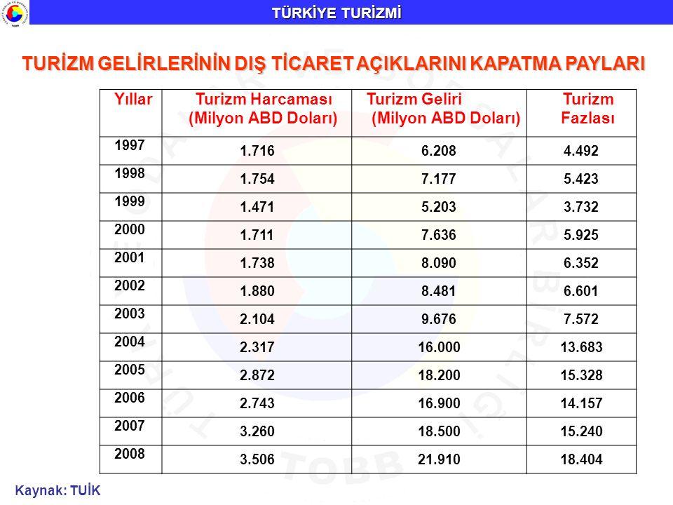 Kaynak: TUİK TURİZM GELİRLERİNİN DIŞ TİCARET AÇIKLARINI KAPATMA PAYLARI TÜRKİYE TURİZMİ YıllarTurizm Harcaması (Milyon ABD Doları) Turizm Geliri (Mily