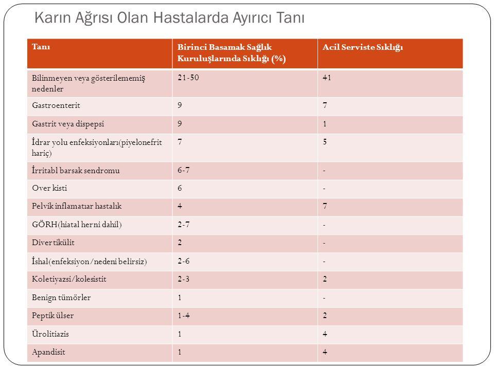 a) Karın içi organlara ait -kolik ağrılar * safra koliği * böbrek koliği * barsak koliği * ülser koliği -renal enfarkt -renal ven trombüs -akut panreatit -akut salpenjit b) Karın dışı organlara ait -kardiyak nedenler -metabolik nedenler -hematolojik nedenler -… c) Sistemik hastalılara ait - Henoch Schonlein purpurası - Akut romatizma - FMF - üremi - orak hücreli anemi - Kurşun zehirlenmesi II-AKUT CERRAHİ OLMAYAN KARIN