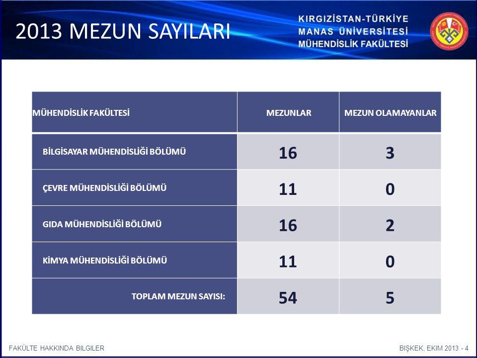 BIŞKEK, EKIM 2013 - 4FAKÜLTE HAKKINDA BILGILER 2013 MEZUN SAYILARI MÜHENDİSLİK FAKÜLTESİ MEZUNLARMEZUN OLAMAYANLAR BİLGİSAYAR MÜHENDİSLİĞİ BÖLÜMÜ 163 ÇEVRE MÜHENDİSLİĞİ BÖLÜMÜ 110 GIDA MÜHENDİSLİĞİ BÖLÜMÜ 162 KİMYA MÜHENDİSLİĞİ BÖLÜMÜ 110 TOPLAM MEZUN SAYISI: 545