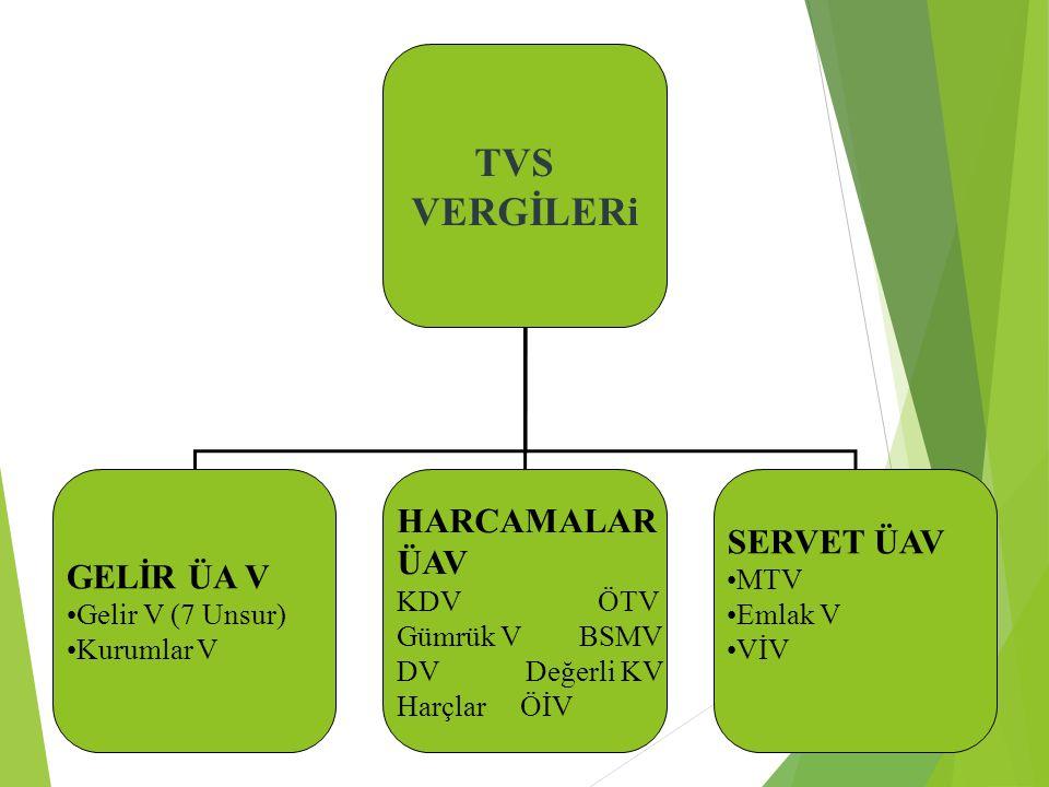 4. TVS VERGİLERi GELİR ÜA V Gelir V (7 Unsur) Kurumlar V HARCAMALAR ÜAV KDV ÖTV Gümrük V BSMV DV Değerli KV Harçlar ÖİV SERVET ÜAV MTV Emlak V VİV